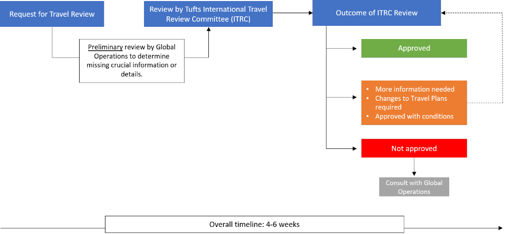 overall travel review process